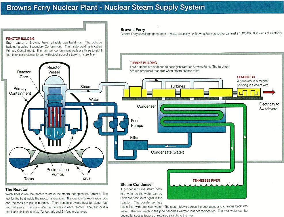 Bwr Plant Diagram - Smart Wiring Diagrams •