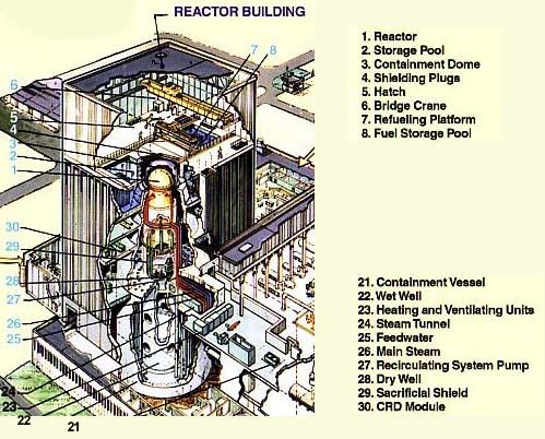 Description: http://www.nucleartourist.com/images/rx-bldg1.jpg