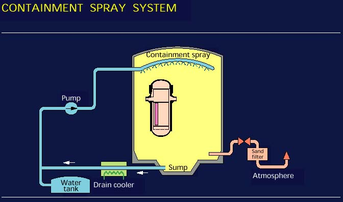 Nuclear Power Plant Emergency Core Cooling Systems Eccs